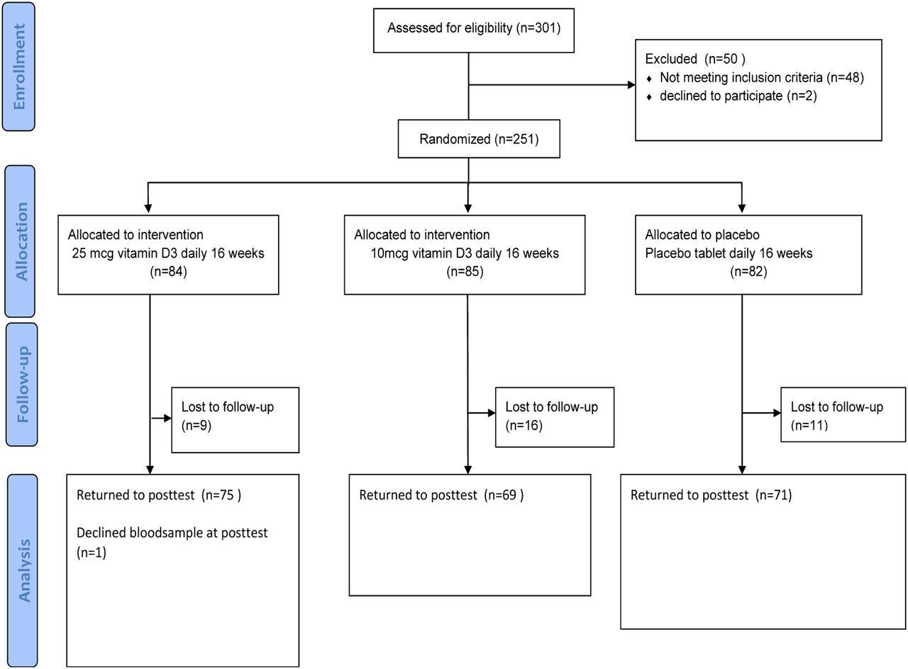 Effect Of Vitamin D3 Supplementation On Glycated Hemoglobin Hba1c