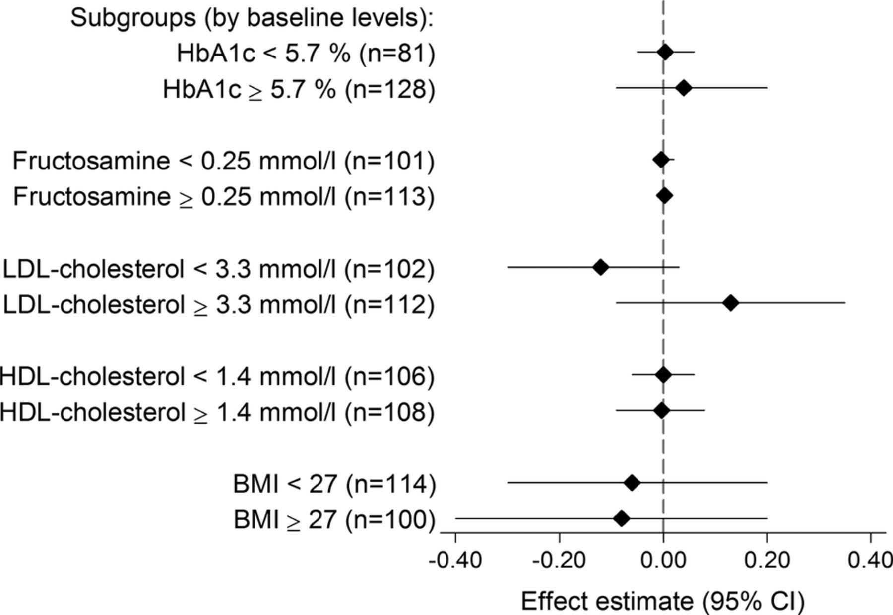 effect of vitamin d3 supplementation on glycated hemoglobin (hba1c