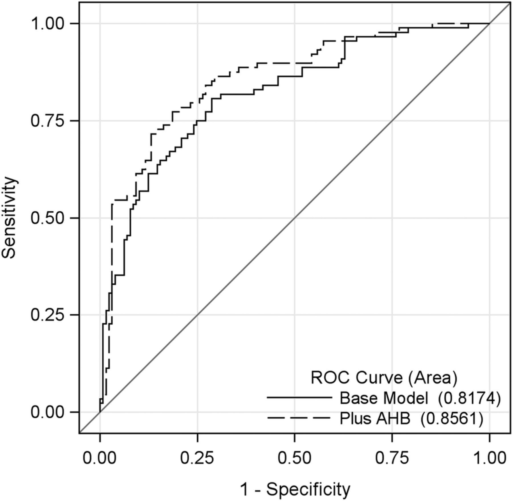 Serum α-hydroxybutyrate (α-HB) predicts elevated 1 h