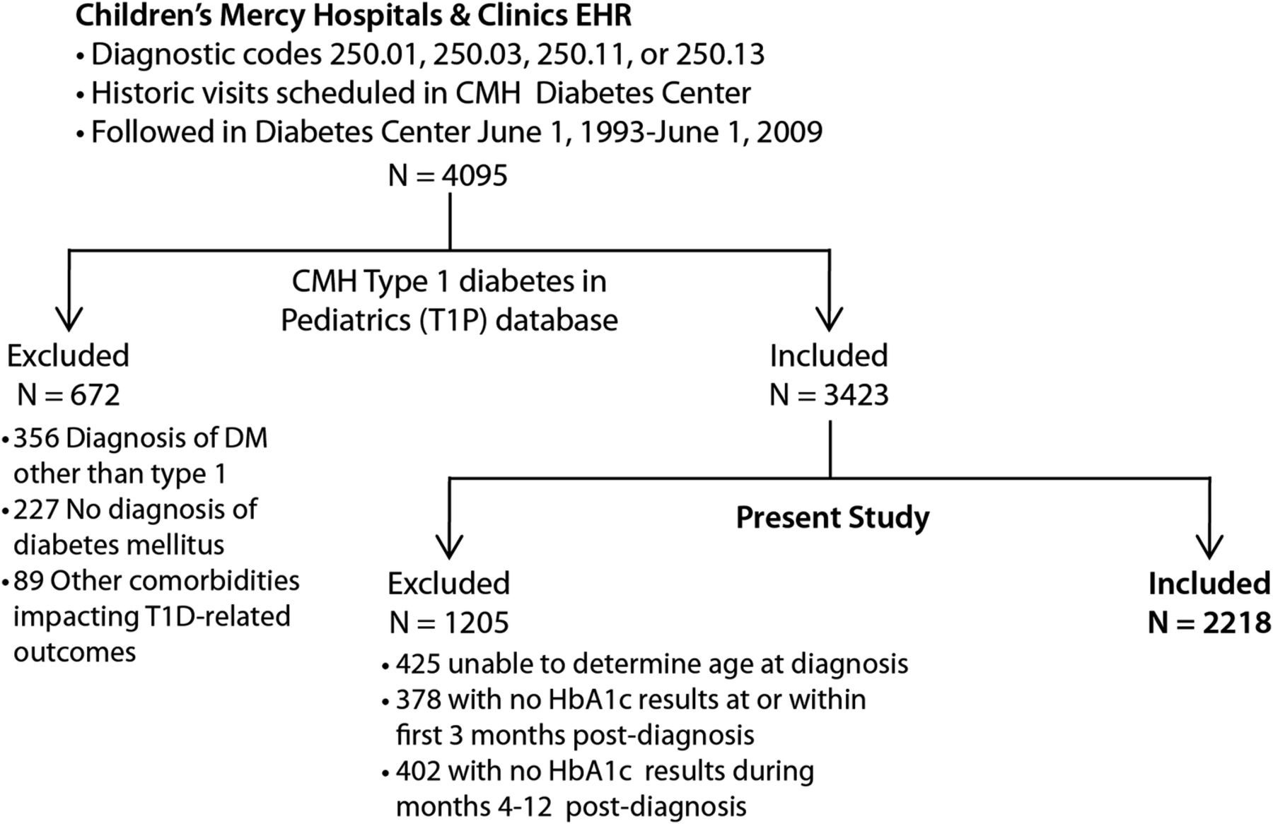 Age at diagnosis predicts deterioration in glycaemic control among download figure nvjuhfo Images
