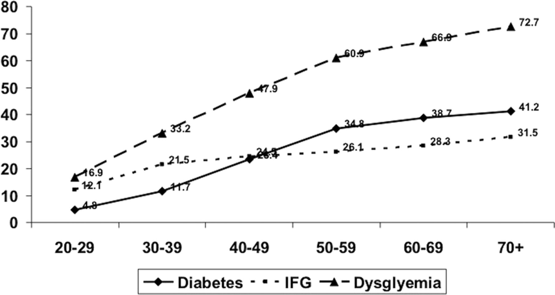 Prevalence Of Diabetes And Cardiovascular Risk Factors In Middle