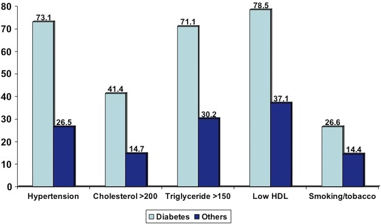 Prevalence Of Diabetes And Cardiovascular Risk Factors In