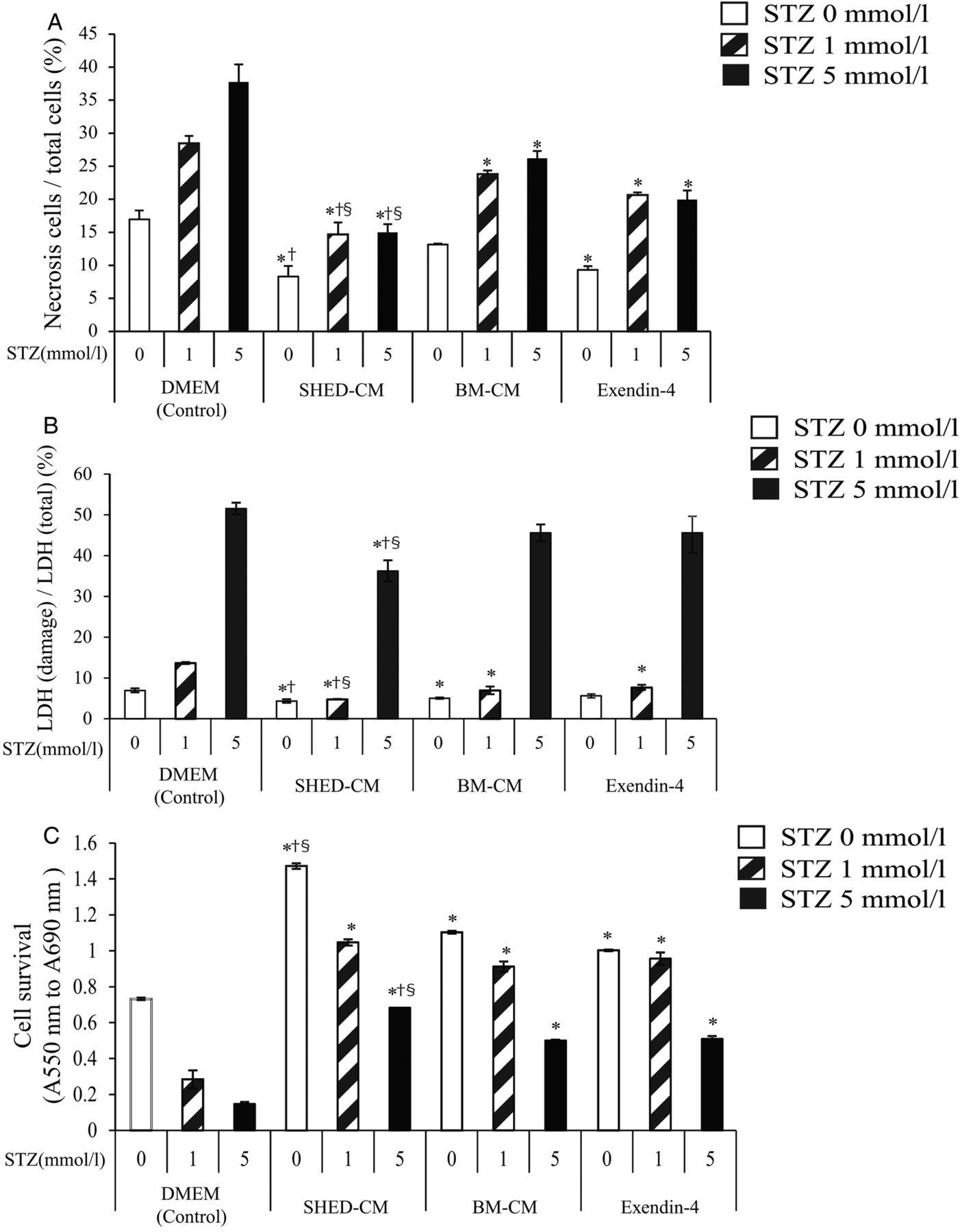 Secreted factors from dental pulp stem cells improve glucose