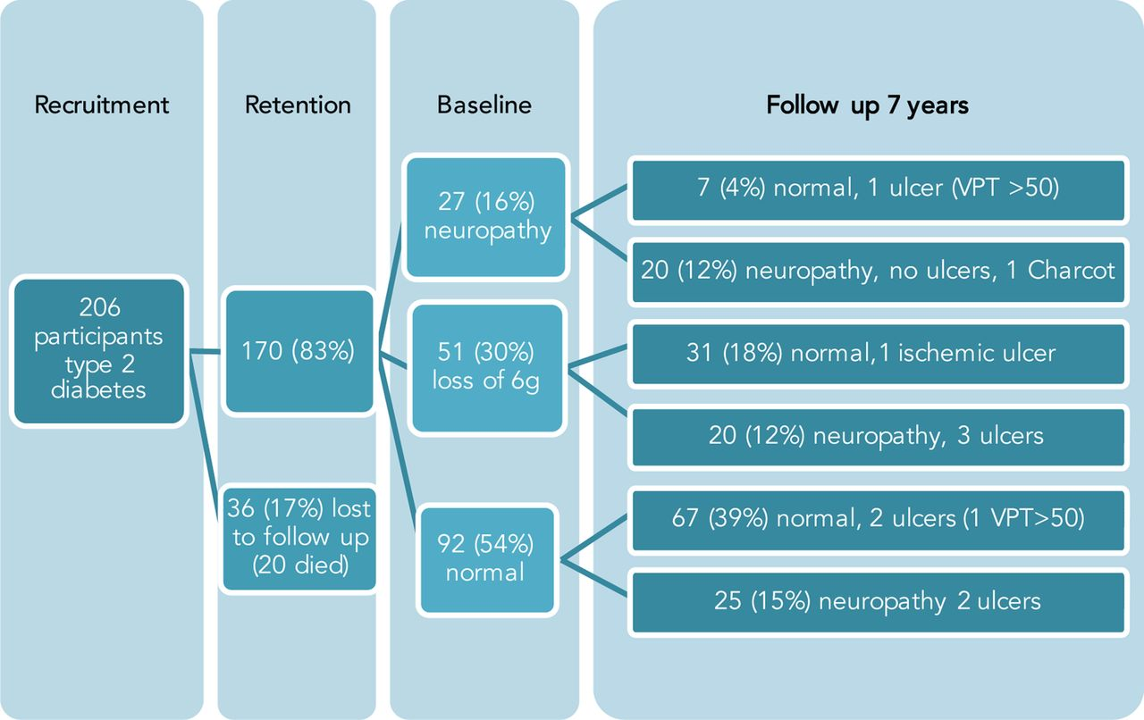 Prediction Of Protective Sensory Loss Neuropathy And Foot Ulceration In Type 2 Diabetes Bmj Open Diabetes Research Care