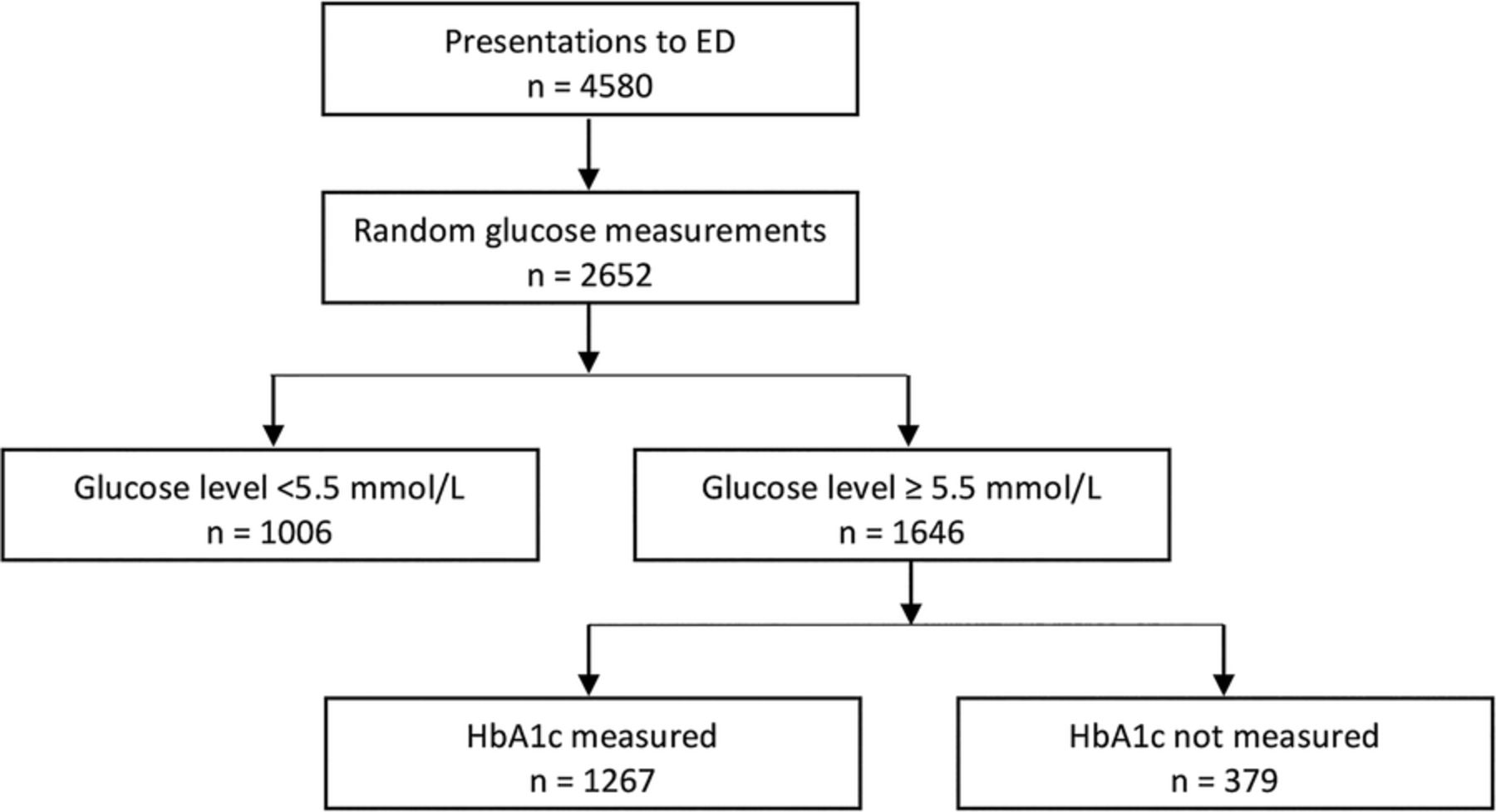 Diabetes case finding in the emergency department, using