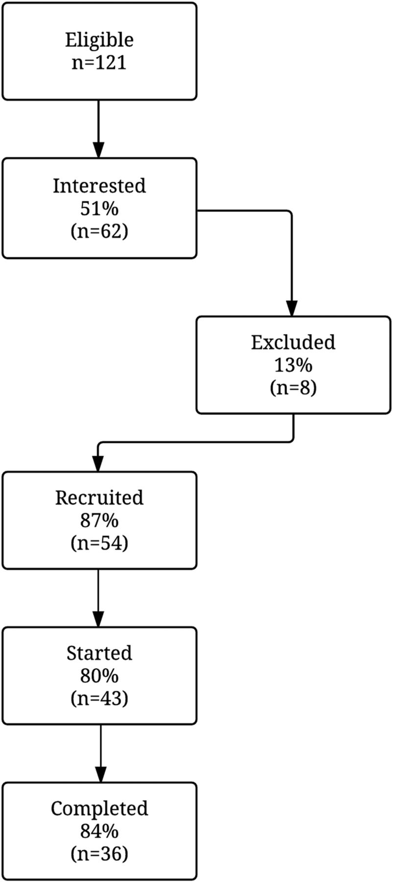 Weight loss efficacy of a novel mobile Diabetes Prevention Program