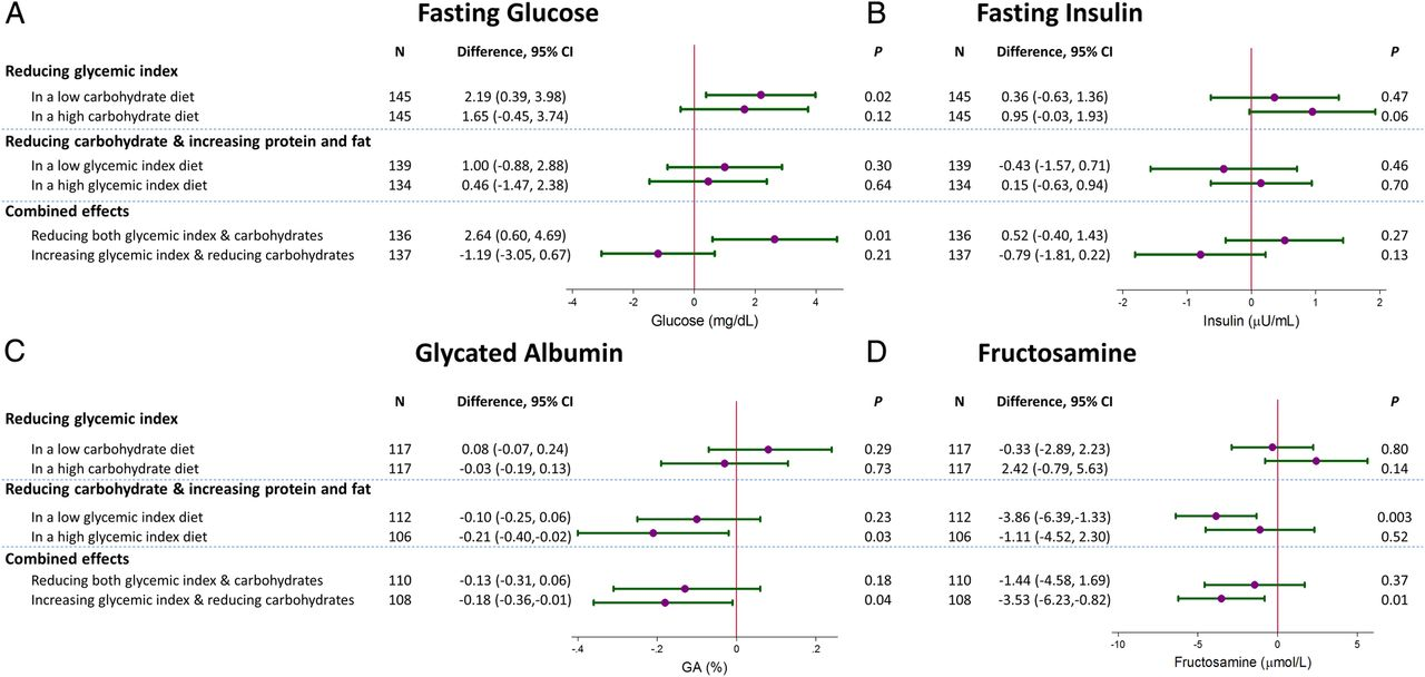 High Glycemic Index Foods Are Best Immediately After Exercise