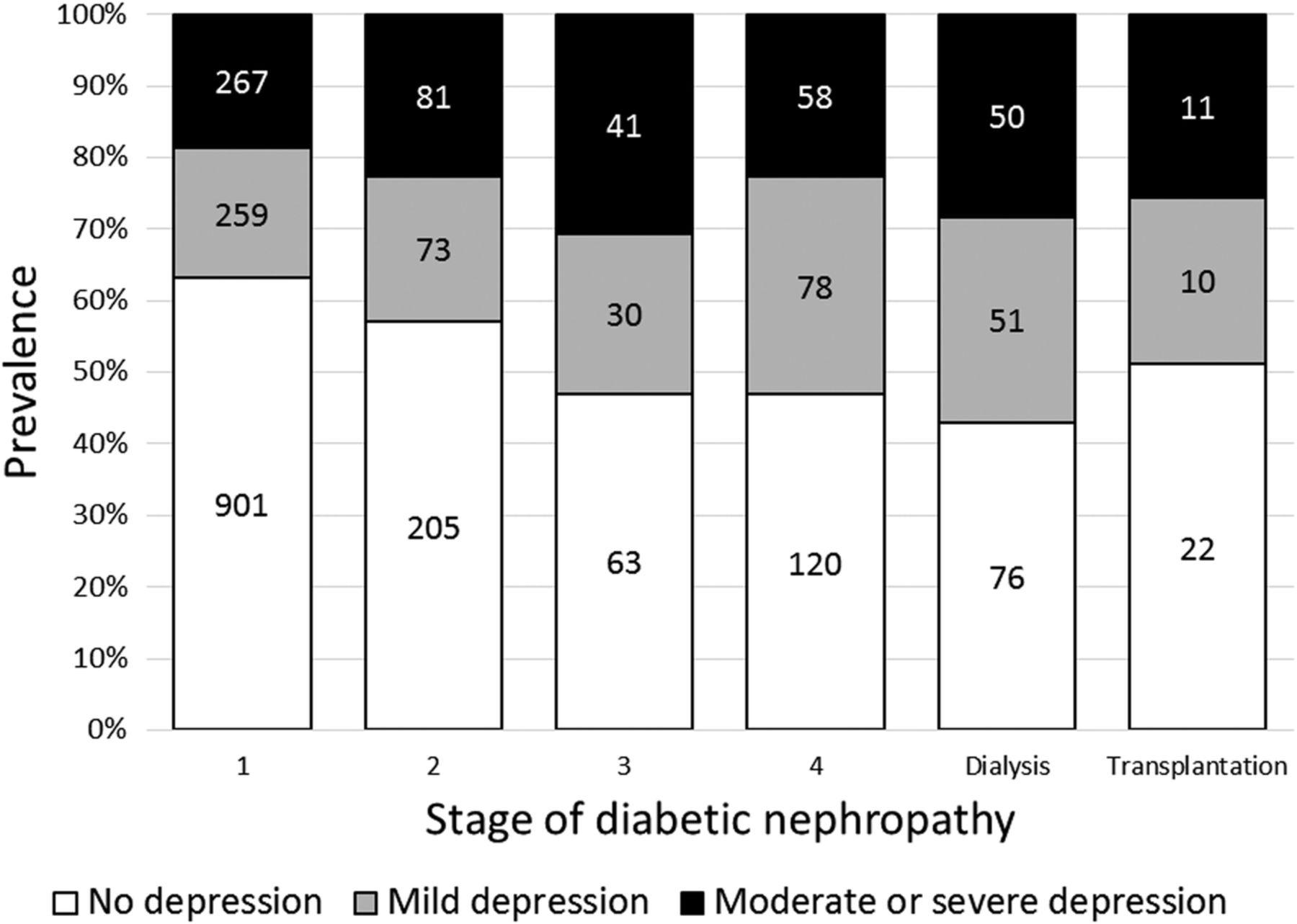 relationship between diabetic retinopathy and nephropathy
