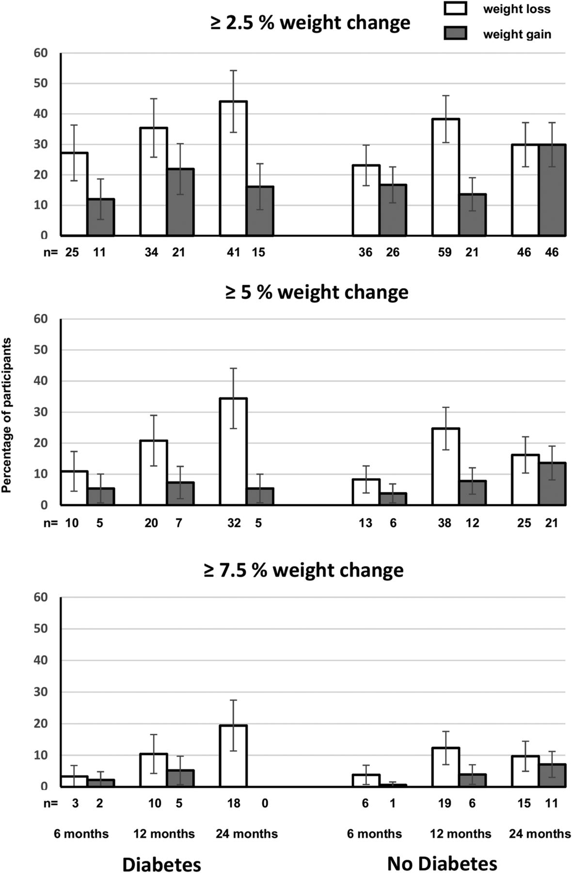 Successful Long Term Weight Loss Among Participants With Diabetes Genevieve 90098 Download Figure