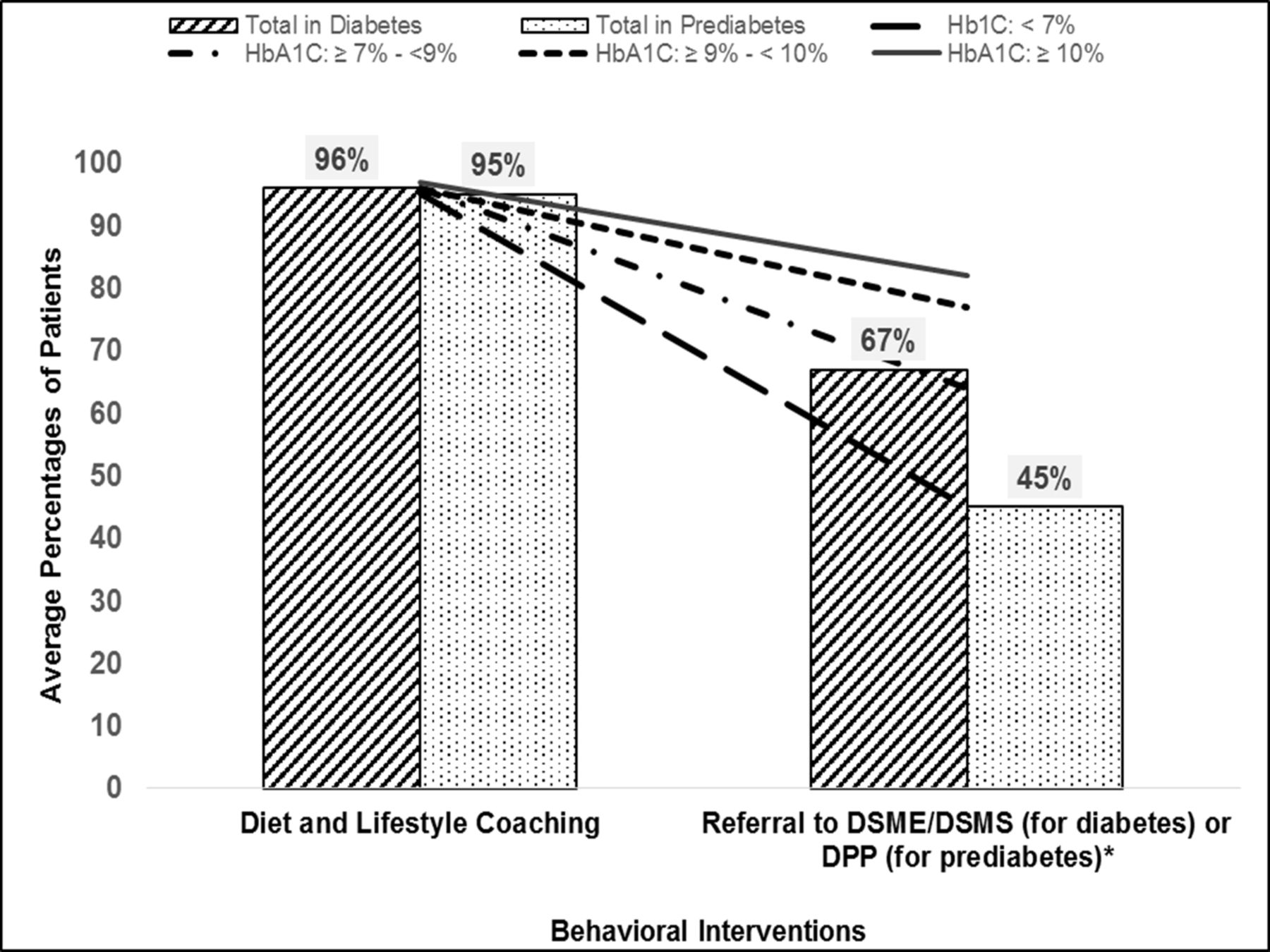 Primary care physicians' utilization of type 2 diabetes screening