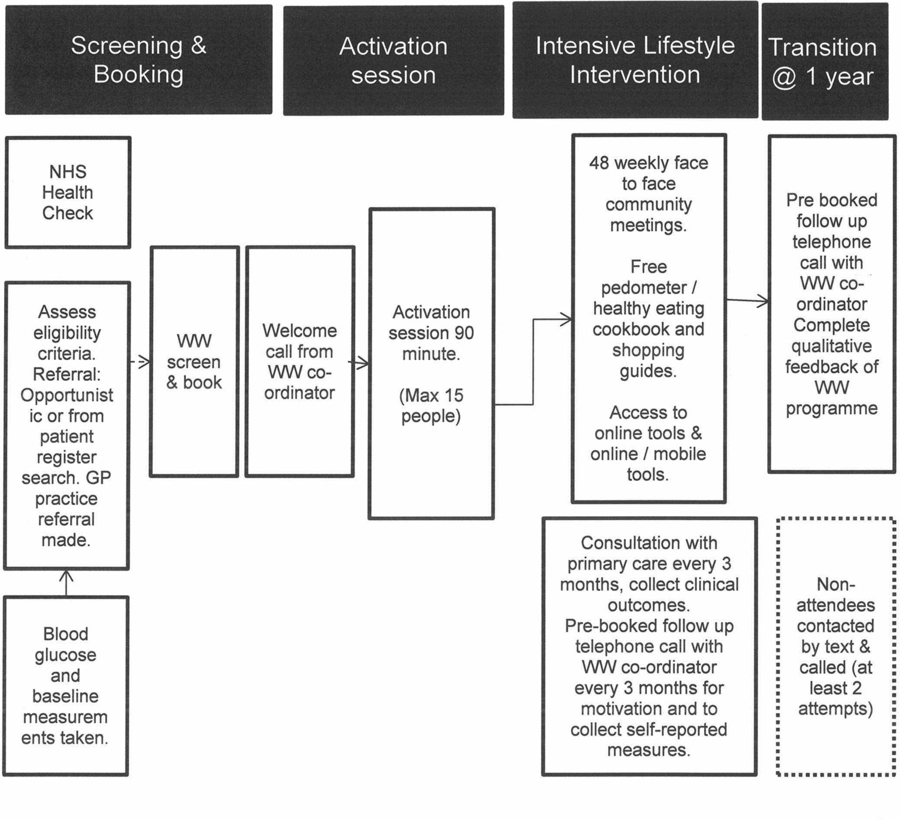 evaluation of a type 2 diabetes prevention program using a commercial weight management provider