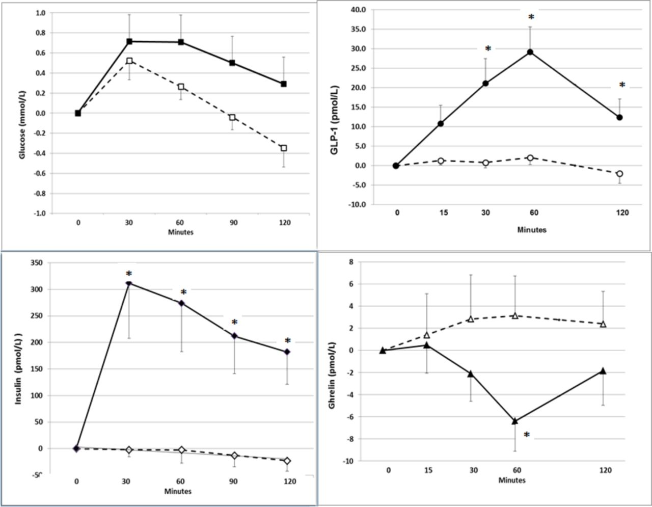 Glucose-lowering effect of whey protein depends upon