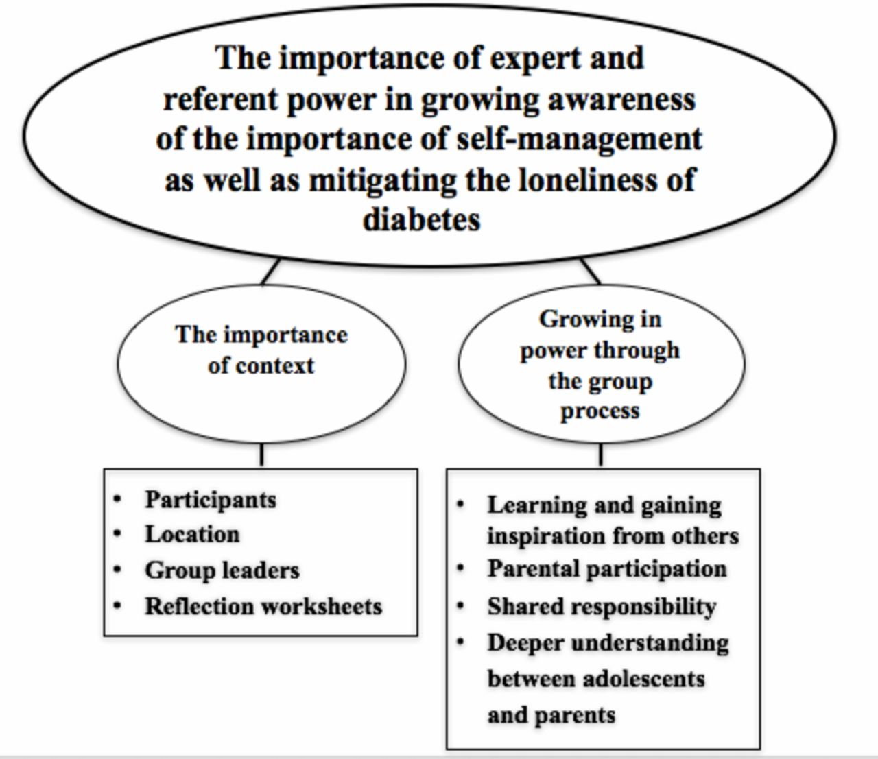 Adolescents Perceptions Of Participation In Group Education Using