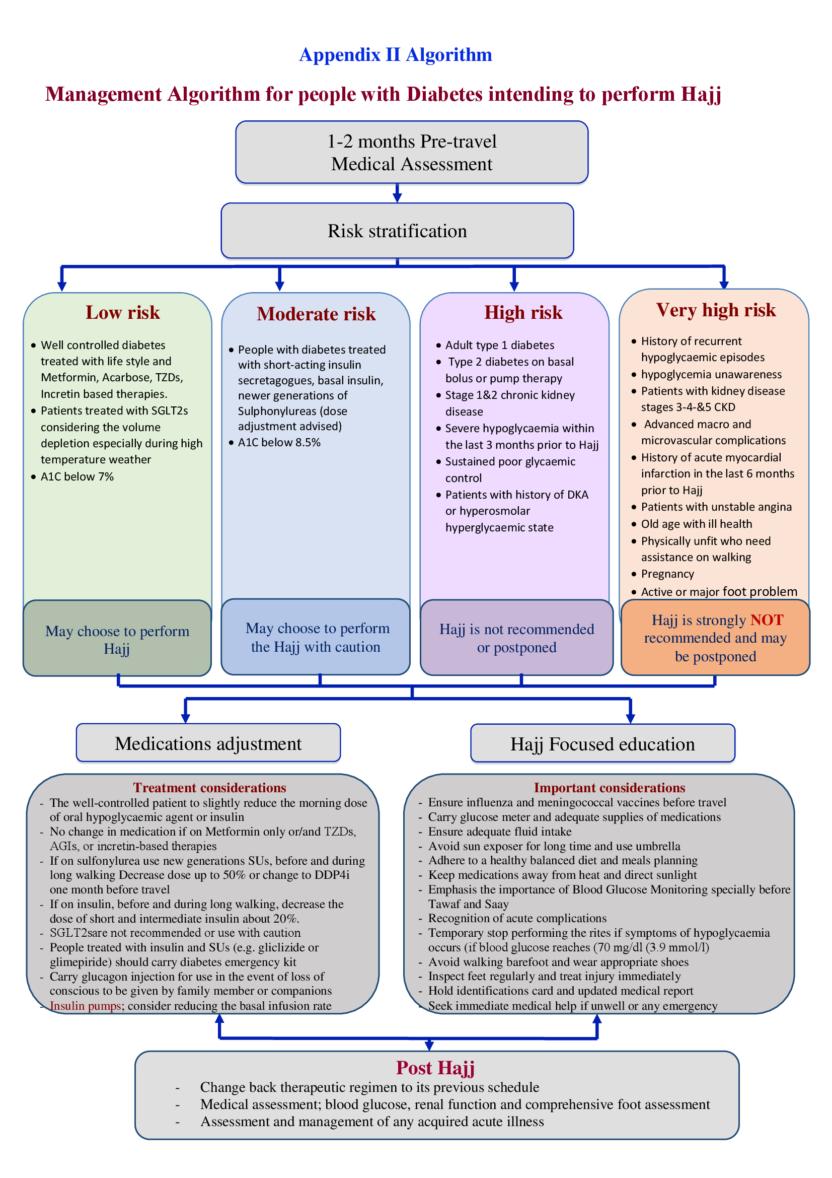 Recommendations for management of diabetes and its