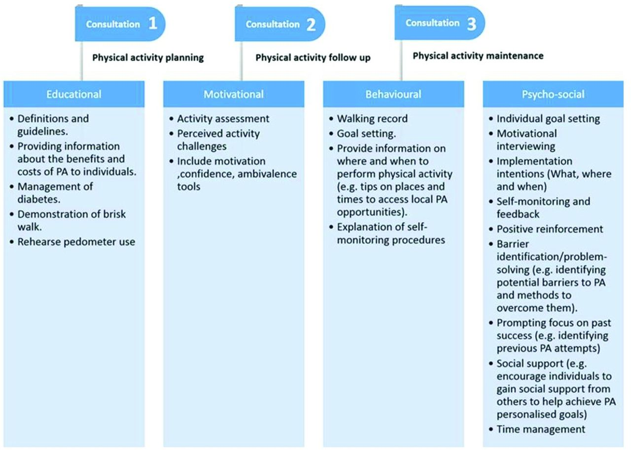 MOVEdiabetes': a cluster randomized controlled trial to