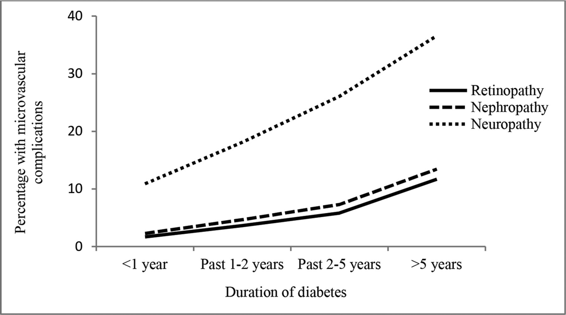 Real world evidence of glycemic control among patients with type 30 ...